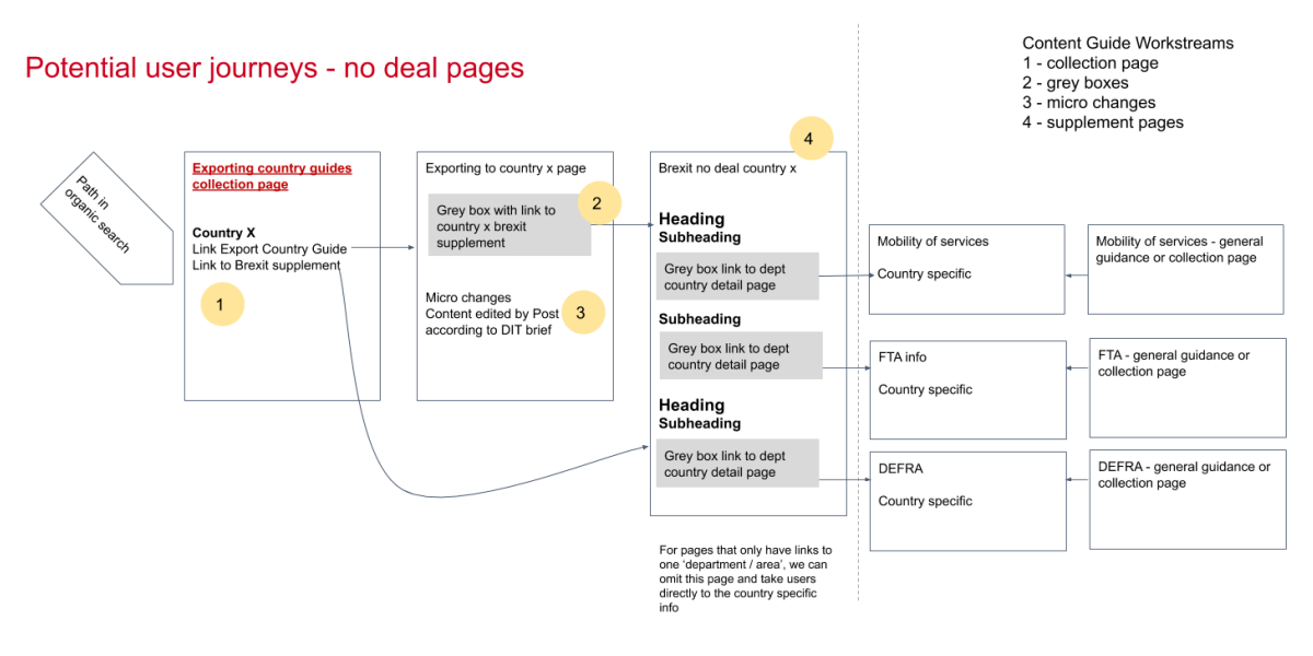 no deal guide user journeys 2